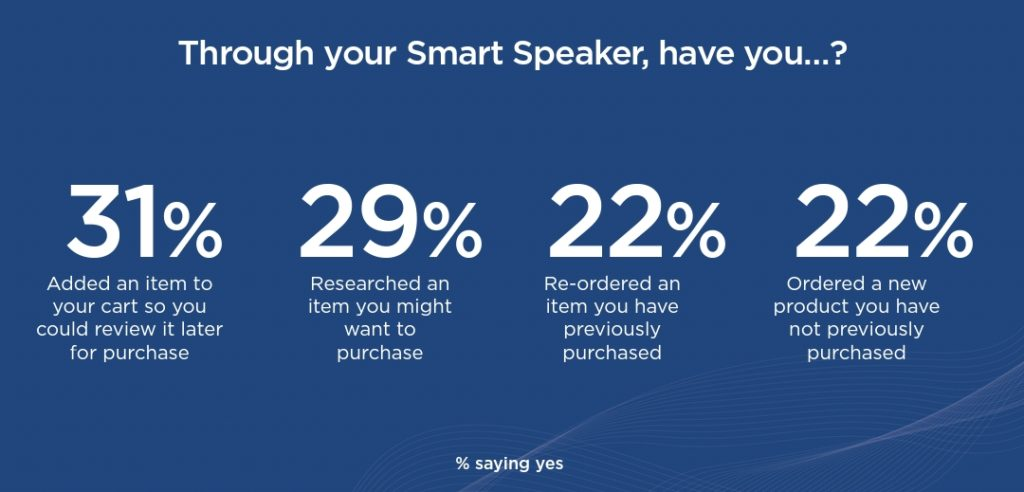 Ways people are using smart speakers