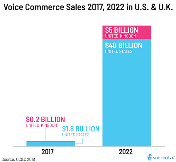 Voice search commerce sale