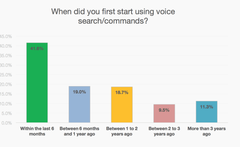 When did you first start using voice search - inquiry results