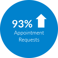 93% increase in appointment requests
