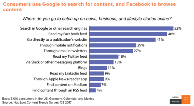 Google and Facebook are preferable platforms