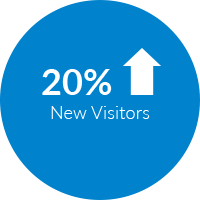 20% increase in new visitors