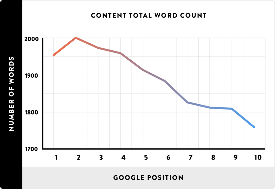 Long and Quality Content is one of the most important ranking factors.