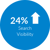 24% increase in search visibility