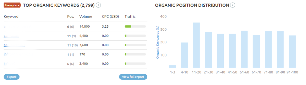 Top organic keywords and organic positioning distribution