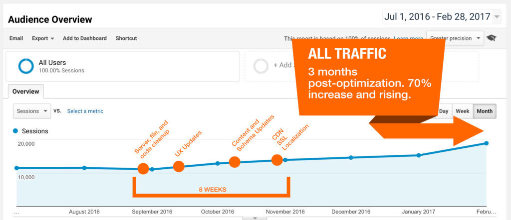 Increasing website speed leads to better organic traffic