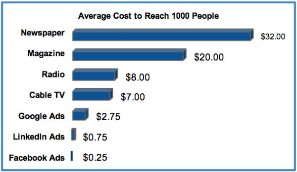 Average Cost to Reach 1000 People