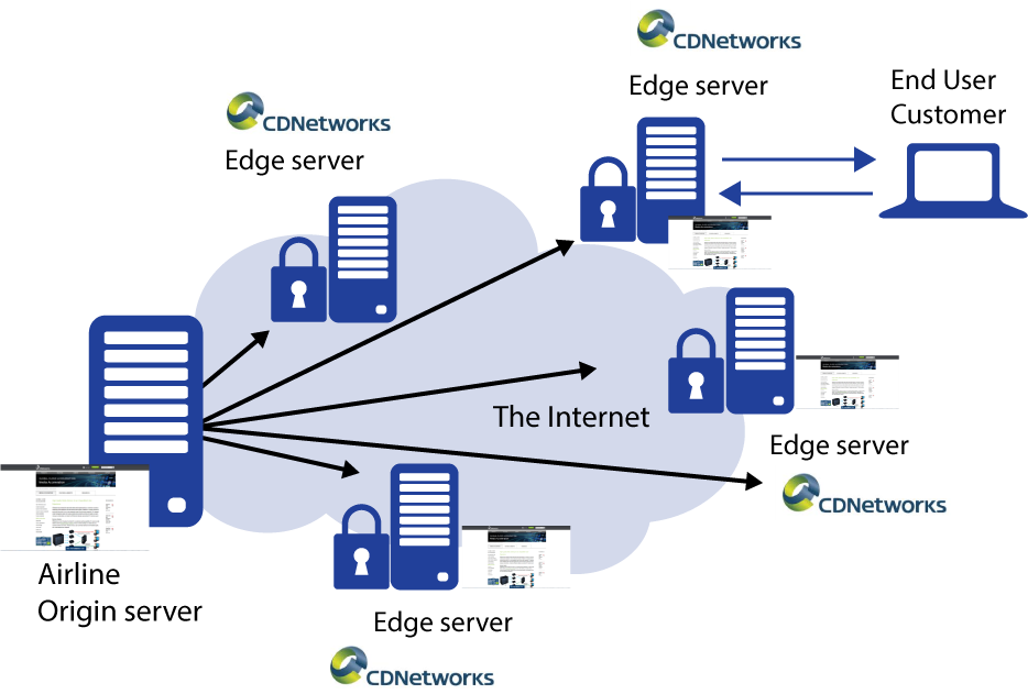 Content Delivery Network Workflow Explained