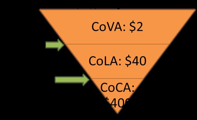 Cost per Customer Leads, Cost per Acquisition, Cost per Lead