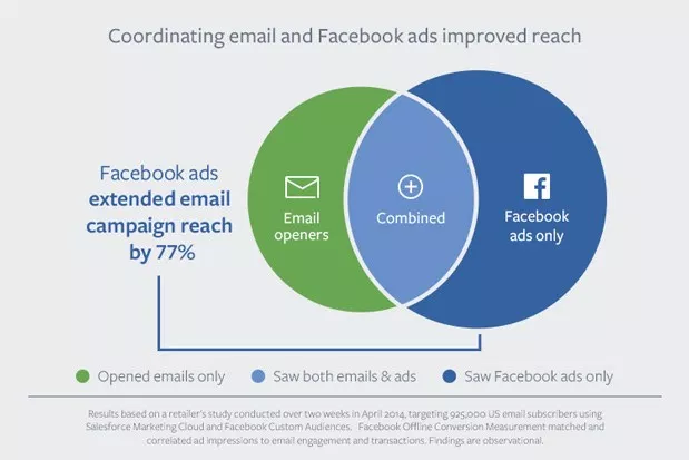 Coordinating Email and Facebook Ads Marketing