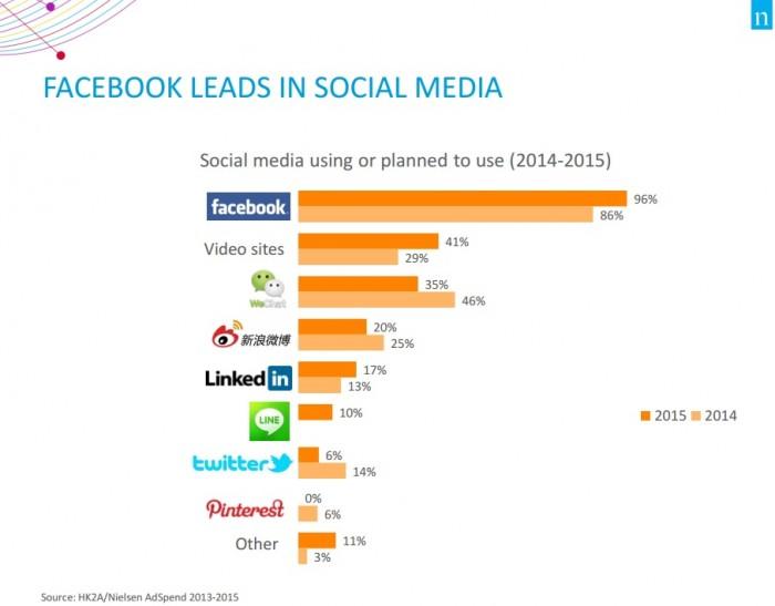 Facebook Leads in Social Media