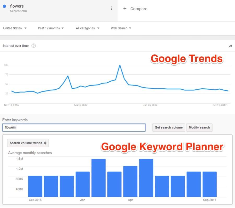Keyword Trend Graph