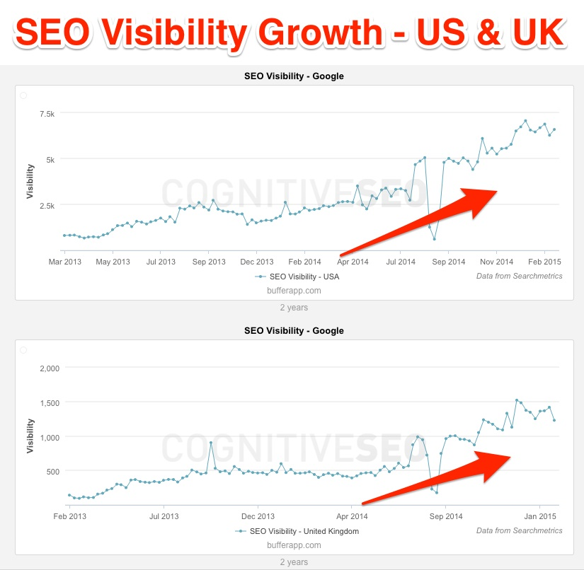SEO Visibility Growth