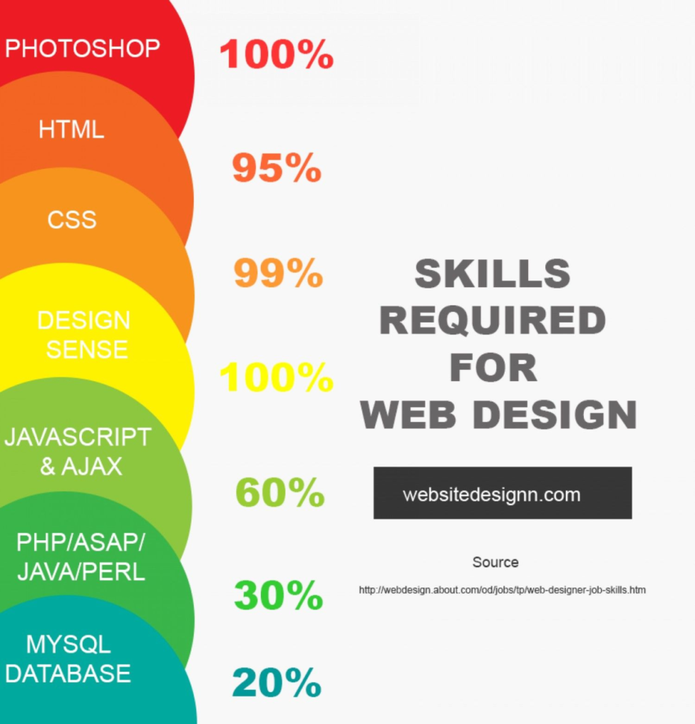 Skills Required for Web Design