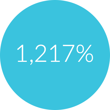 1,217%