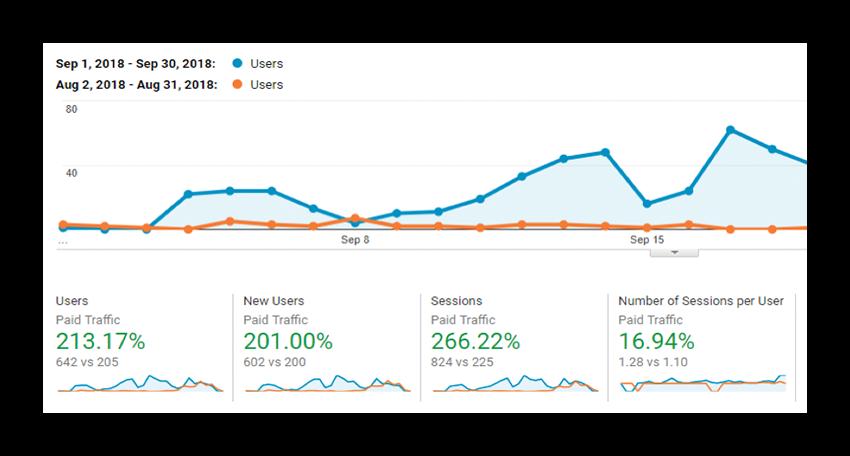 Google Analytics Graph