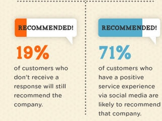 Clients are more likely to recommend company after a pleasant user experience