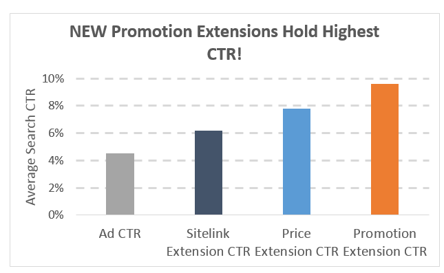 Promotion Extension