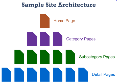 Website Pages Structure