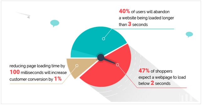 Website Speed Importance