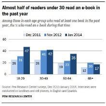 Book reviews, e-book reading