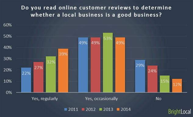 Reading online customer reviews