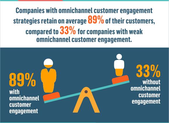 Omnichannel Marketing Engagement