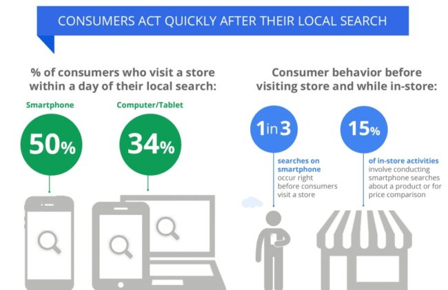 Consumers act quickly after they perform online search