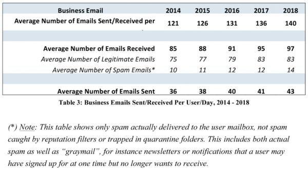 Average Number of Emails Sent/Received