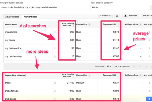 Cost Per Click, AdWords Campaign