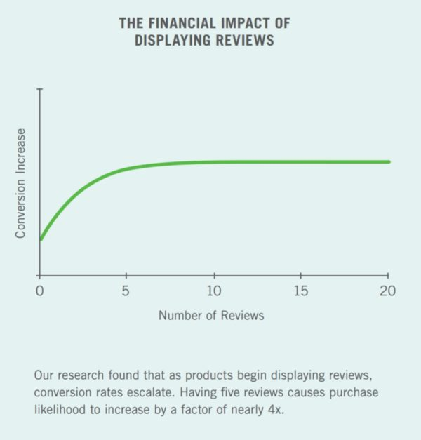Financial Impact of Displaying Reviews