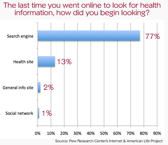Searching Health Related Information Online