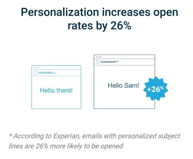 Personalization increases open rates - Email Marketing