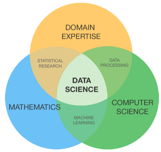 Data Science and Analytics