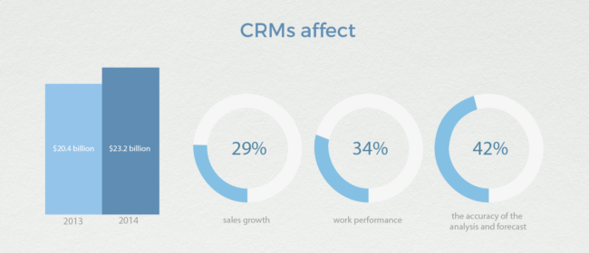 CRM helps small businesses to increase sales