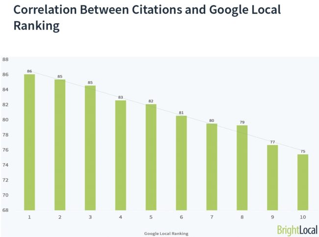 Correlation Between Citations and Google Local Ranking