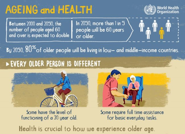 Aeging and Health Infographic