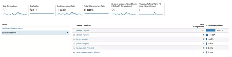 Google Analytics Website Improvements