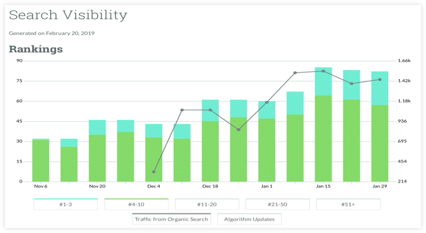 Search Visibility Improvements Chart