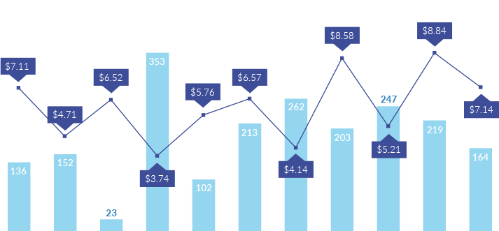 Conversion CPA by Location