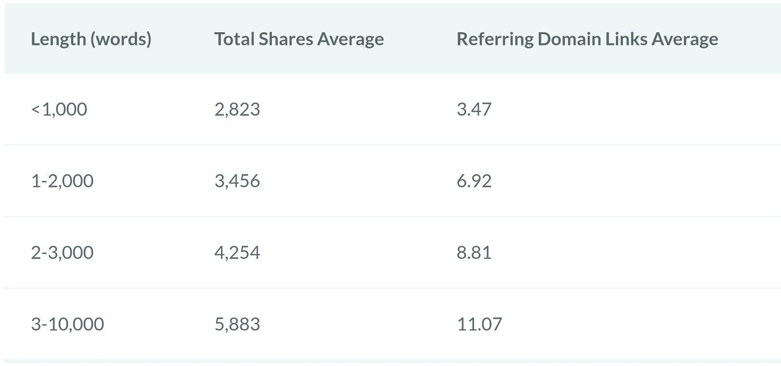 Lengthy website content tends to rank better and get shared more often.