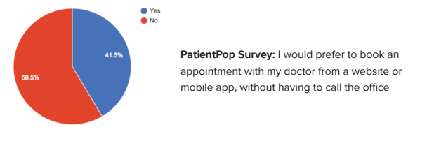 A PatientPop survey shows people prefer making medical appointments from a website
