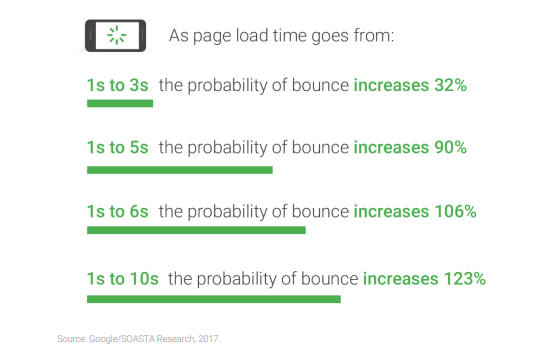 Slow websites result in a higher probability of a bounce
