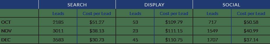 Aliera Marketing Case Study Results