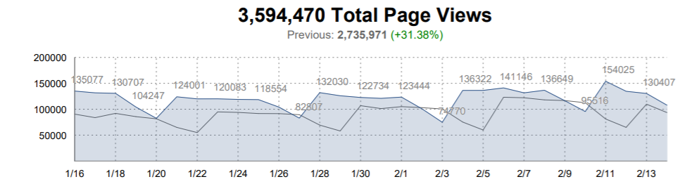 Total Page Views Chart