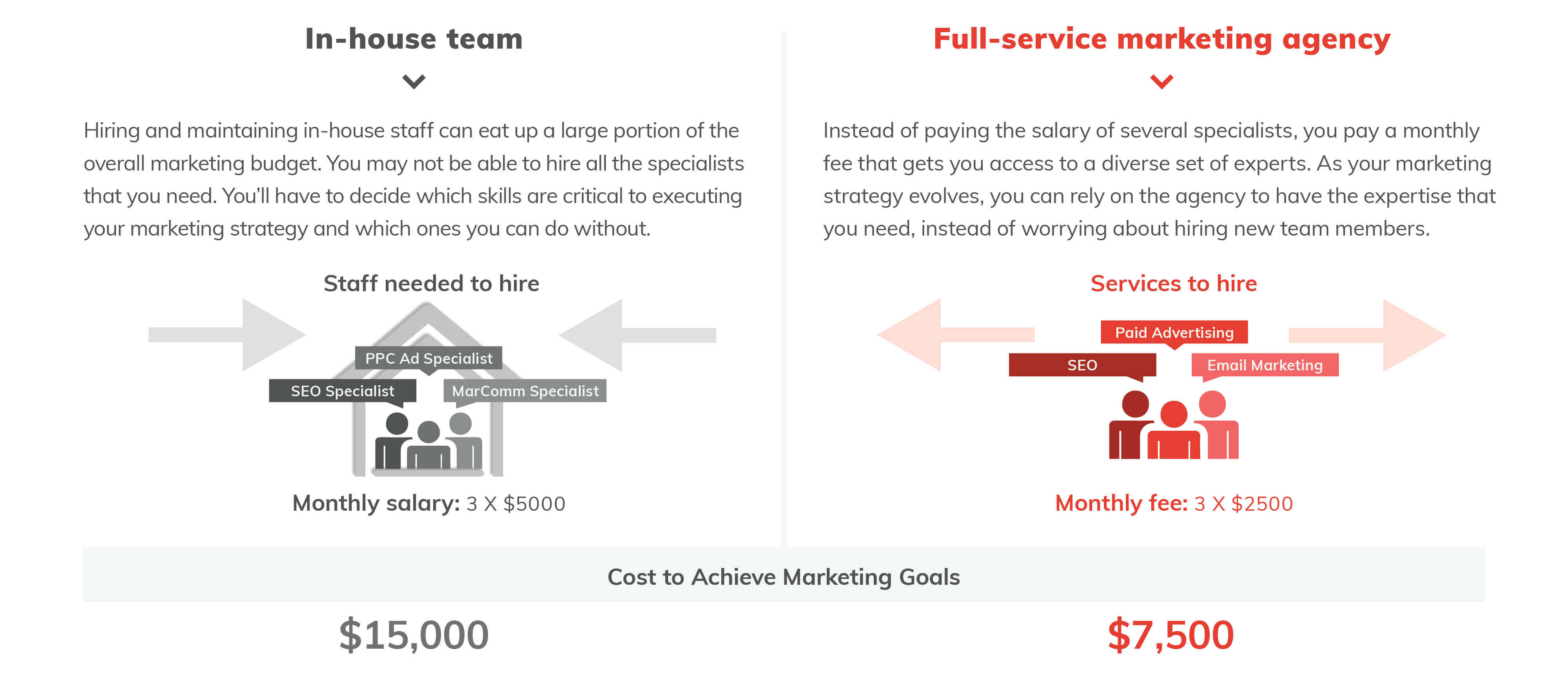 hiring a marketing agency is cheaper than building an inhouse marketing team