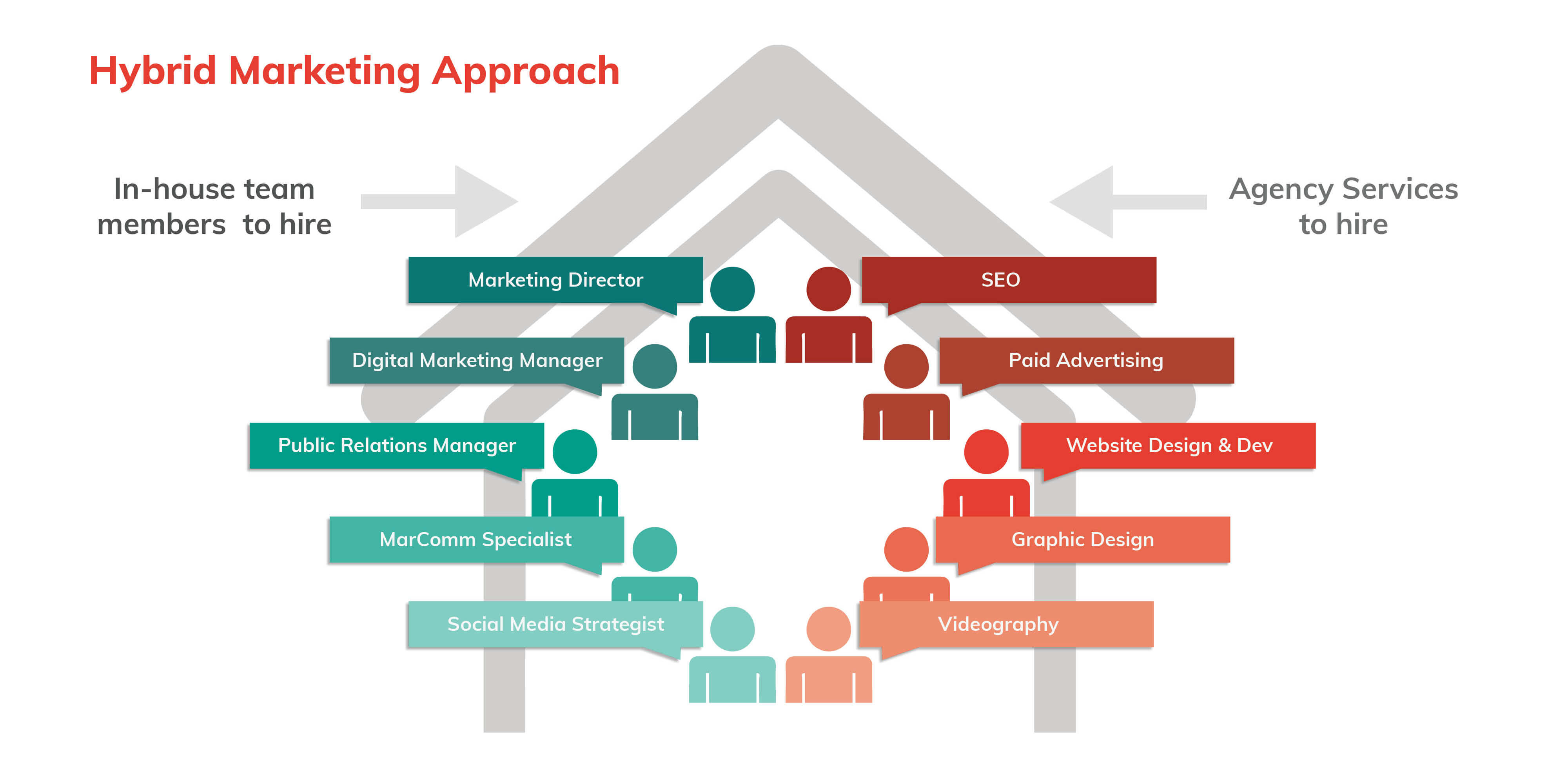 a hybrid marketing approach with in-house team and marketing agency