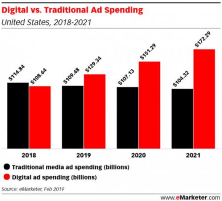 digital ad spend versus traditional ad spend