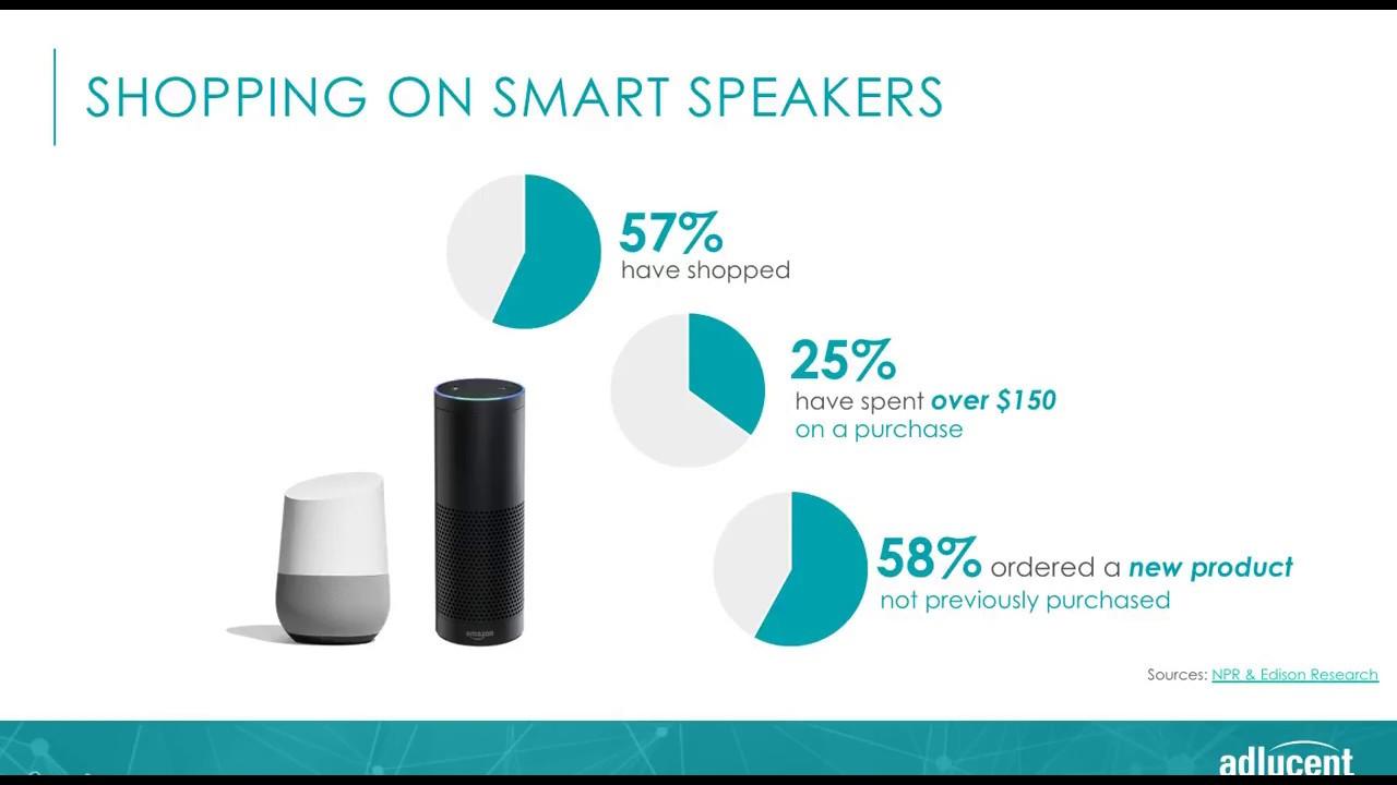 statistics on shopping via smart speakers