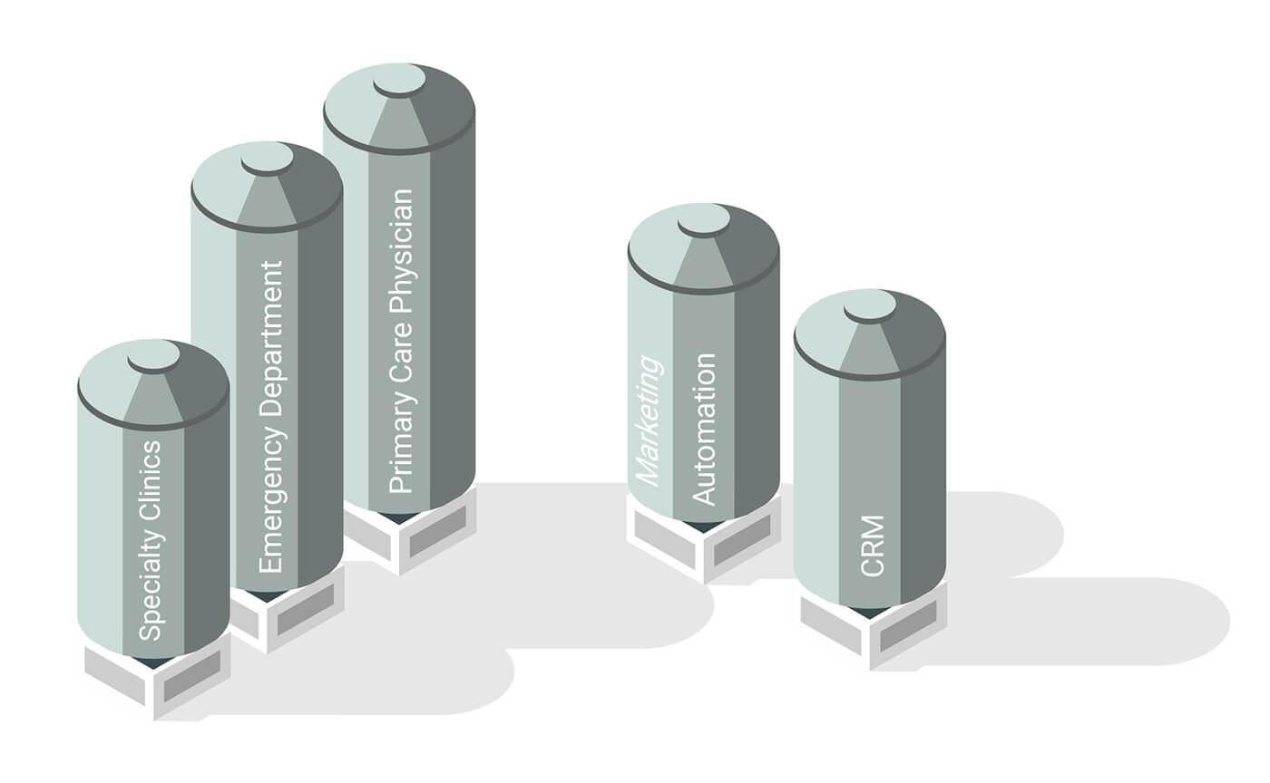 healthcare marketing organizational silos